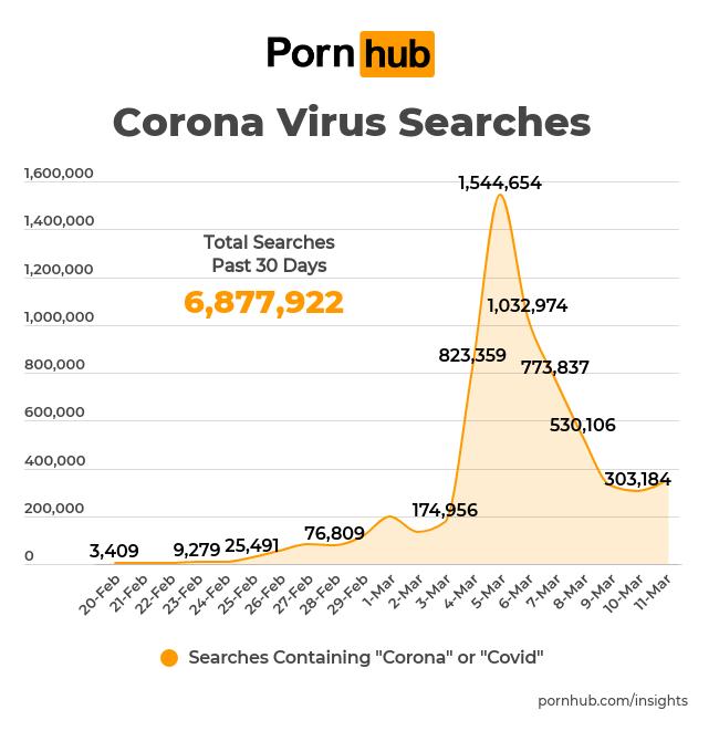 Pornhub Coronavirus Searches